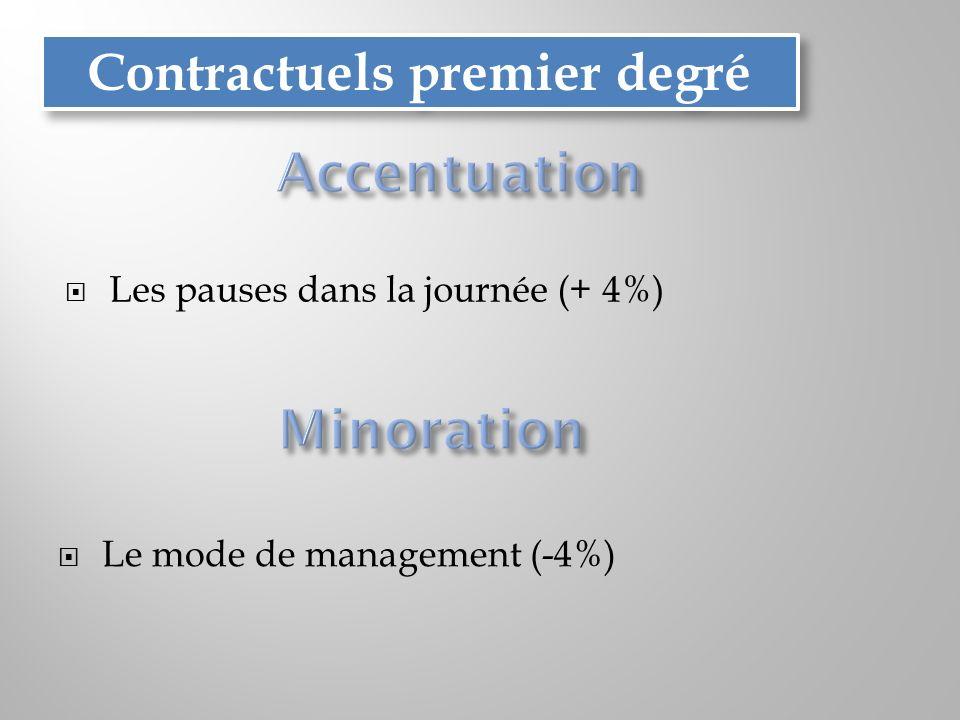 Les pauses dans la journée (+ 4%) Contractuels premier degré Le mode de management (-4%)