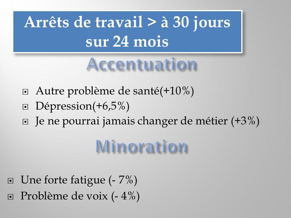 Autre problème de santé(+10%) Dépression(+6,5%) Je ne pourrai jamais changer de métier (+3%) Une forte fatigue (- 7%) Problème de voix (- 4%) Arrêts d