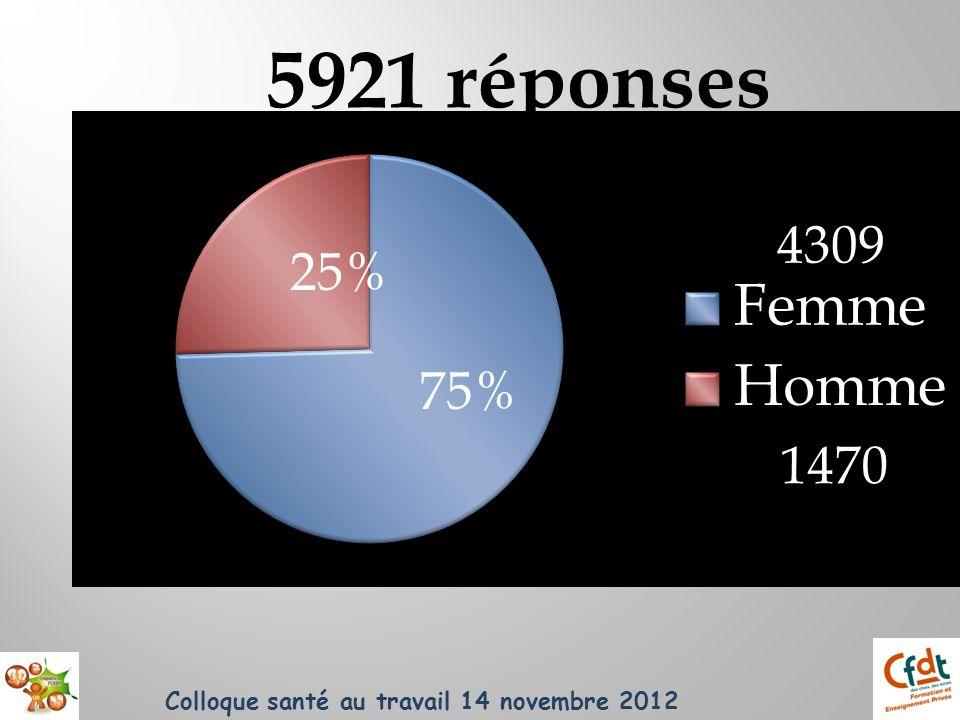 5921 réponses