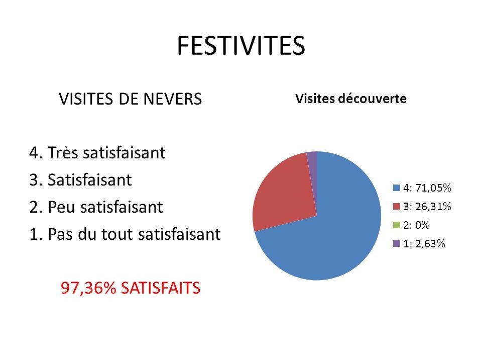 FESTIVITES VISITES DE NEVERS 4. Très satisfaisant 3.