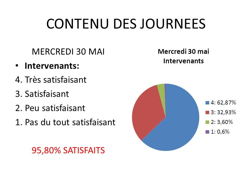 CONTENU DES JOURNEES MERCREDI 30 MAI Intervenants: 4.