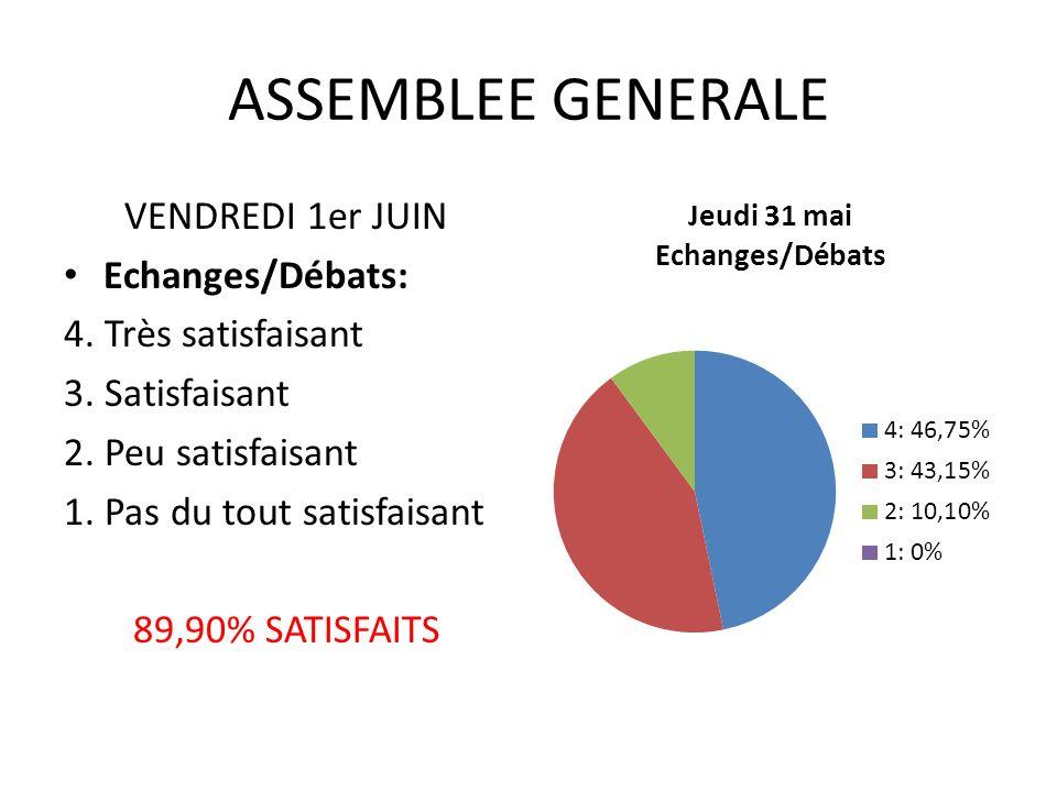 ASSEMBLEE GENERALE VENDREDI 1er JUIN Echanges/Débats: 4.