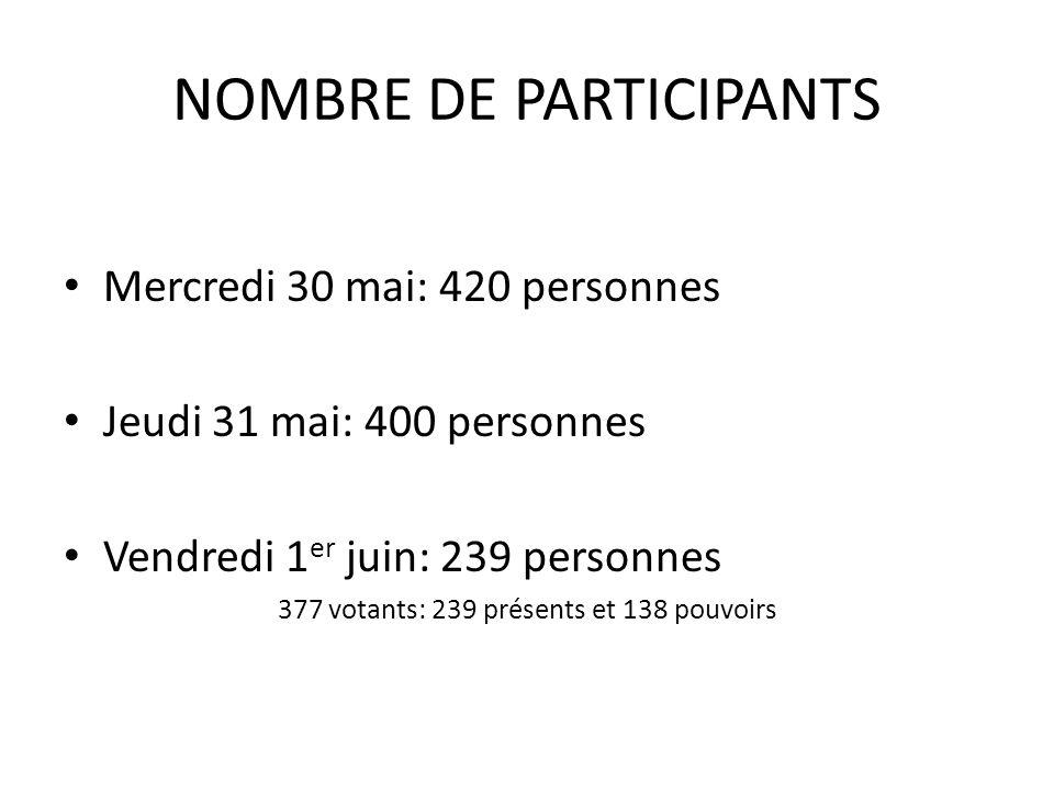 NOMBRE DE PARTICIPANTS Mercredi 30 mai: 420 personnes Jeudi 31 mai: 400 personnes Vendredi 1 er juin: 239 personnes 377 votants: 239 présents et 138 pouvoirs