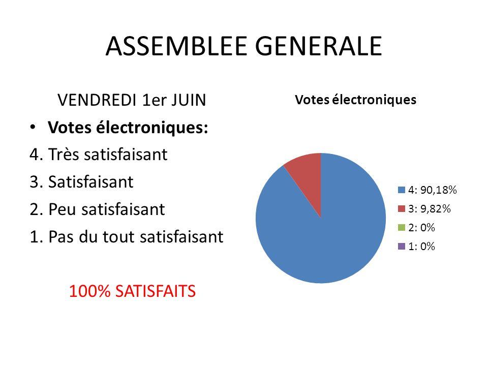 ASSEMBLEE GENERALE VENDREDI 1er JUIN Votes électroniques: 4.