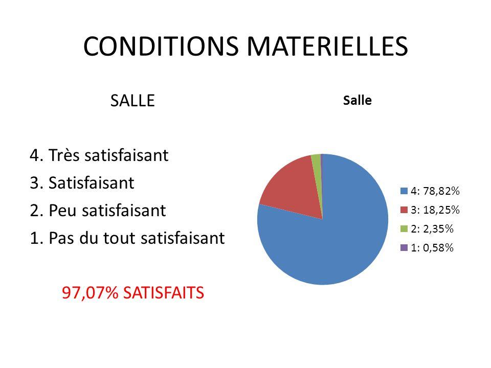CONDITIONS MATERIELLES SALLE 4. Très satisfaisant 3.