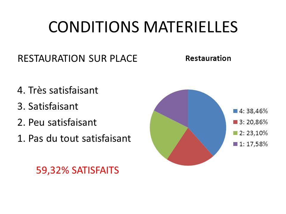 CONDITIONS MATERIELLES VESTIAIRE/BAGAGERIE 4.Très satisfaisant 3.