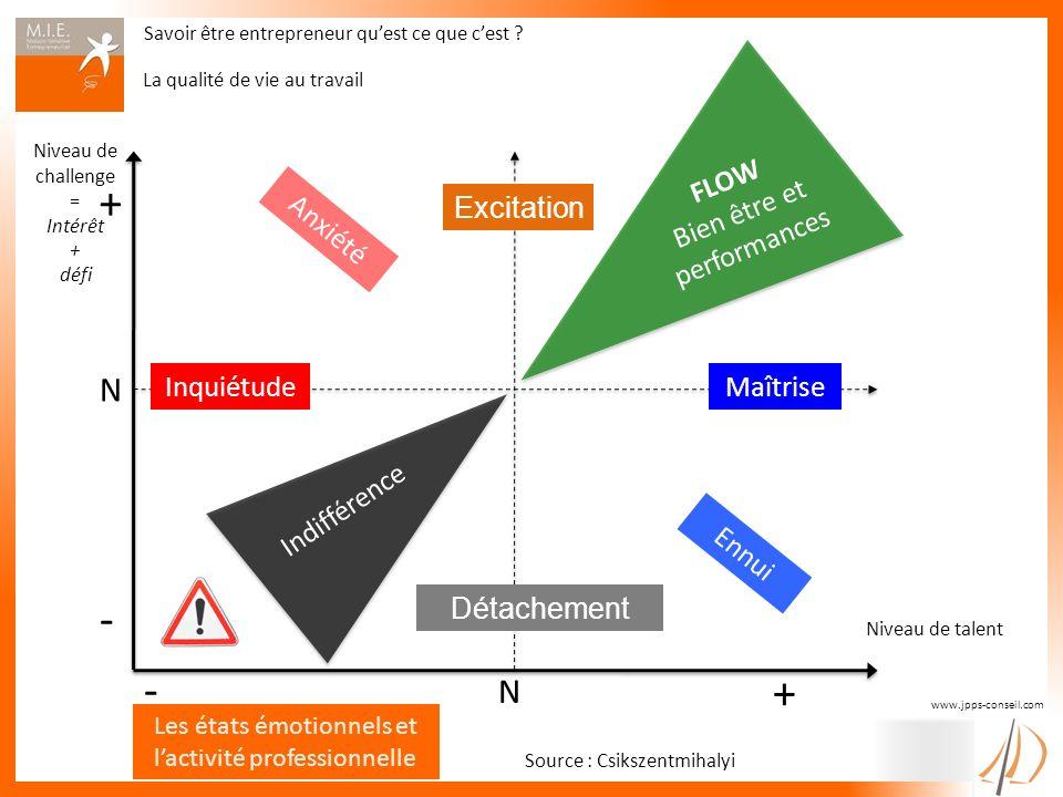 Niveau de challenge = Intérêt + défi + - N + - N Maîtrise Ennui Détachement Anxiété Excitation FLOW Bien être et performances Source : Csikszentmihaly