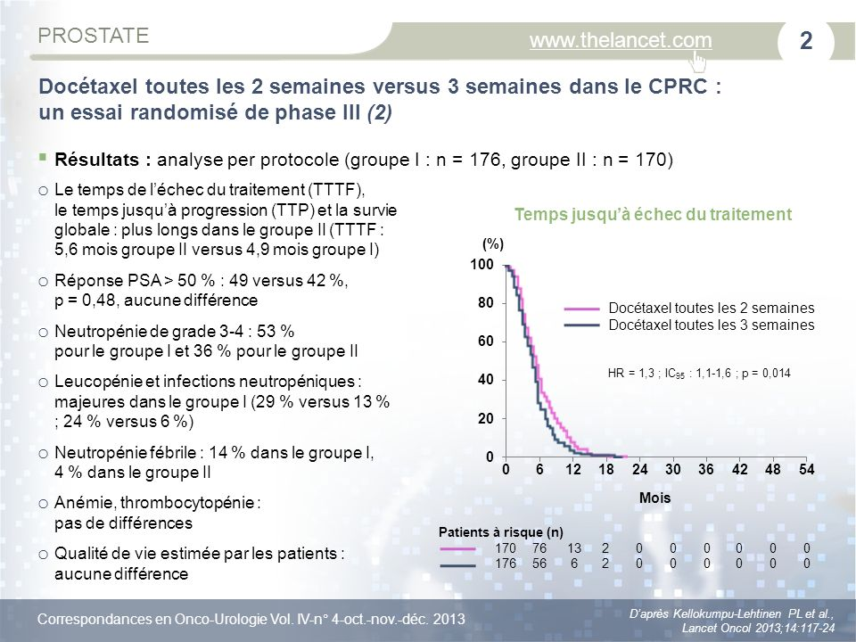 Correspondances en Onco-Urologie Vol. IV-n° 4-oct.-nov.-déc.