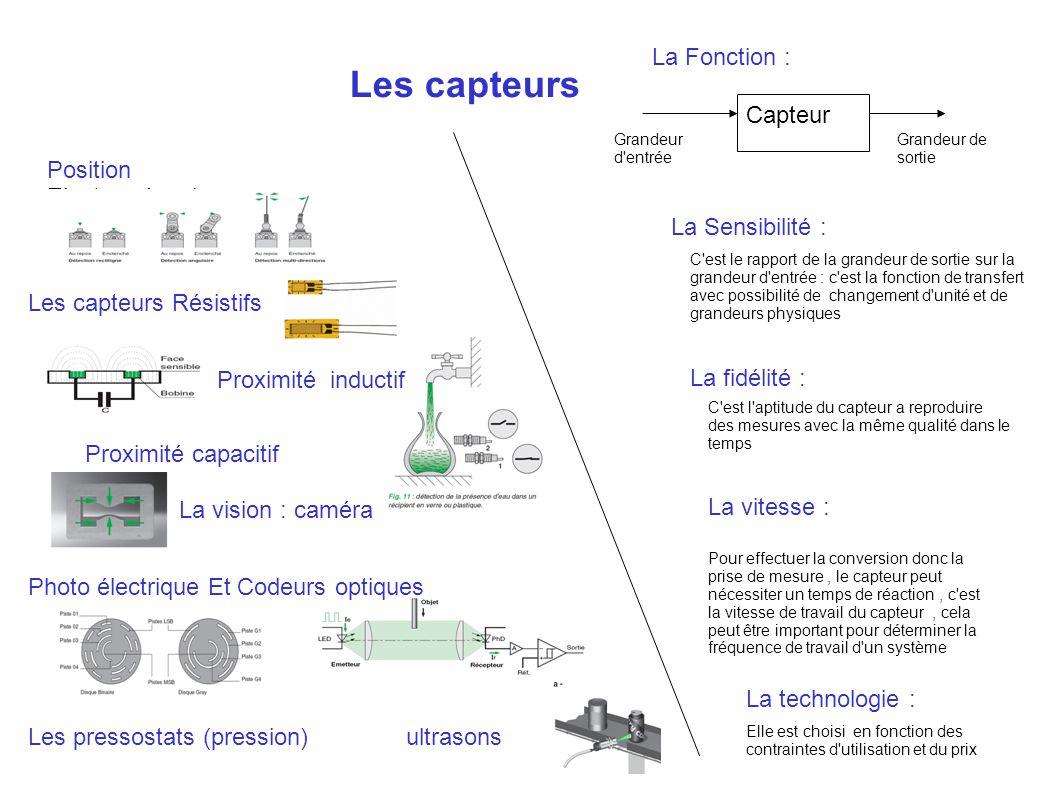 Les capteurs Position Electromécanique ultrasonsLes pressostats (pression) Les capteurs Résistifs Grandeur d'entrée Grandeur de sortie Capteur La Fonc