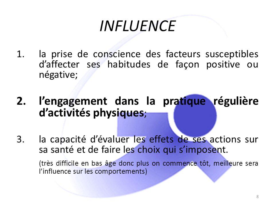 INFLUENCE 1.la prise de conscience des facteurs susceptibles daffecter ses habitudes de façon positive ou négative; 2.lengagement dans la pratique rég