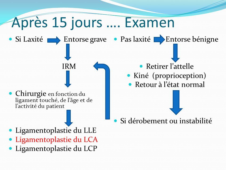 Après 15 jours …. Examen Si Laxité Entorse grave IRM Chirurgie en fonction du ligament touché, de lâge et de lactivité du patient Ligamentoplastie du