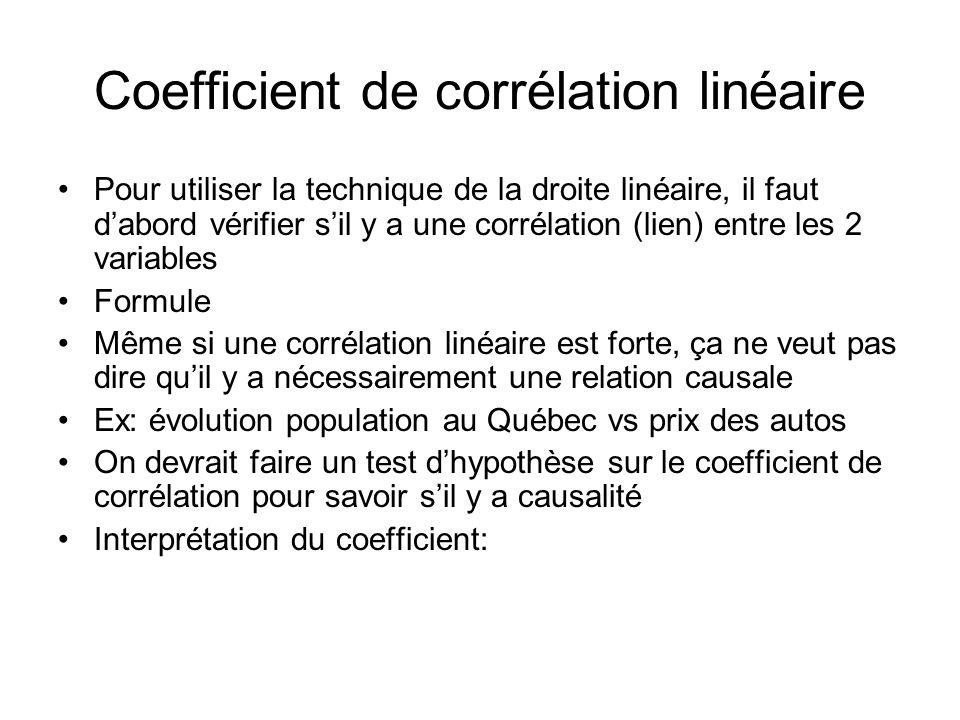 Coefficient de corrélation linéaire Pour utiliser la technique de la droite linéaire, il faut dabord vérifier sil y a une corrélation (lien) entre les