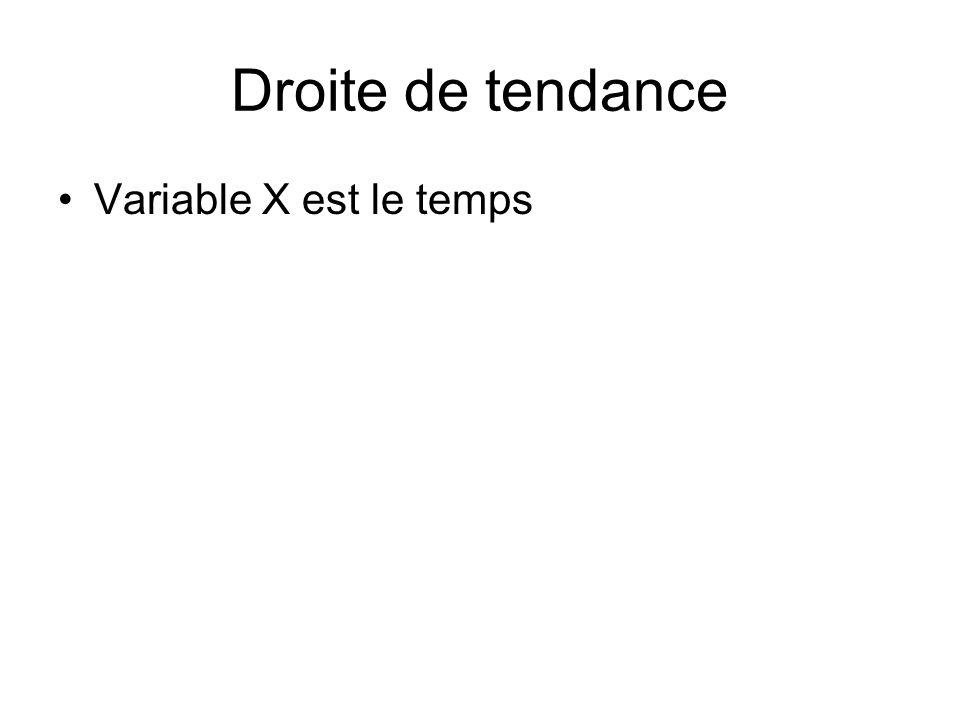 Droite de tendance Variable X est le temps