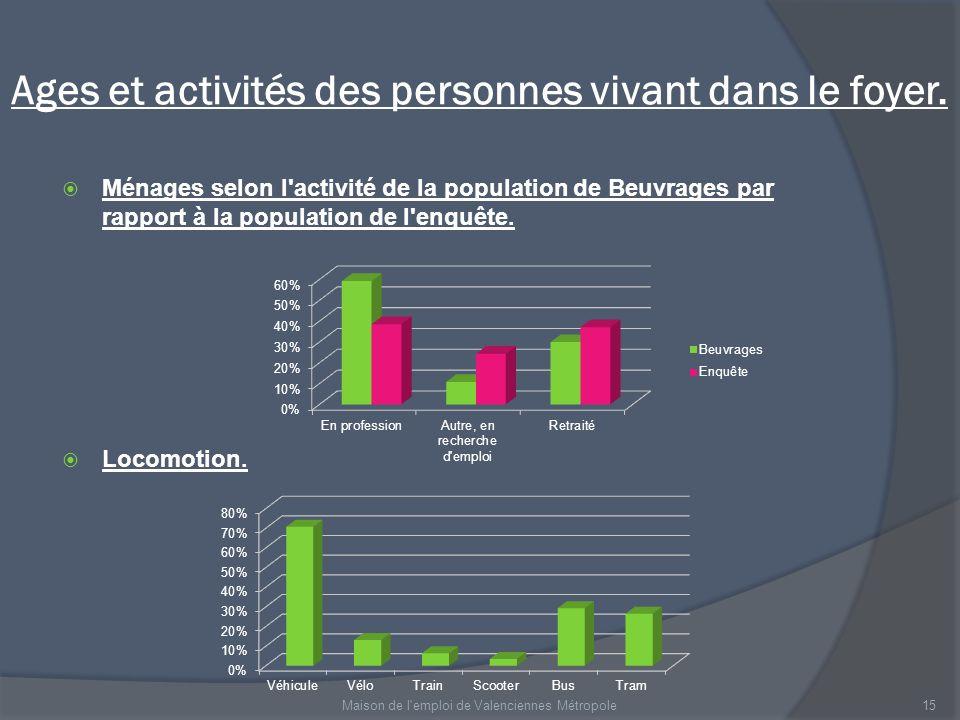 Ages et activités des personnes vivant dans le foyer. Ménages selon l'activité de la population de Beuvrages par rapport à la population de l'enquête.