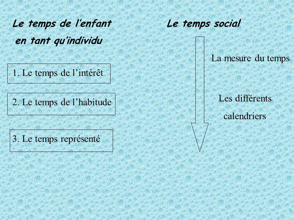 Le temps de lenfant en tant quindividu Le temps social 1. Le temps de lintérêt 2. Le temps de lhabitude 3. Le temps représenté La mesure du temps Les