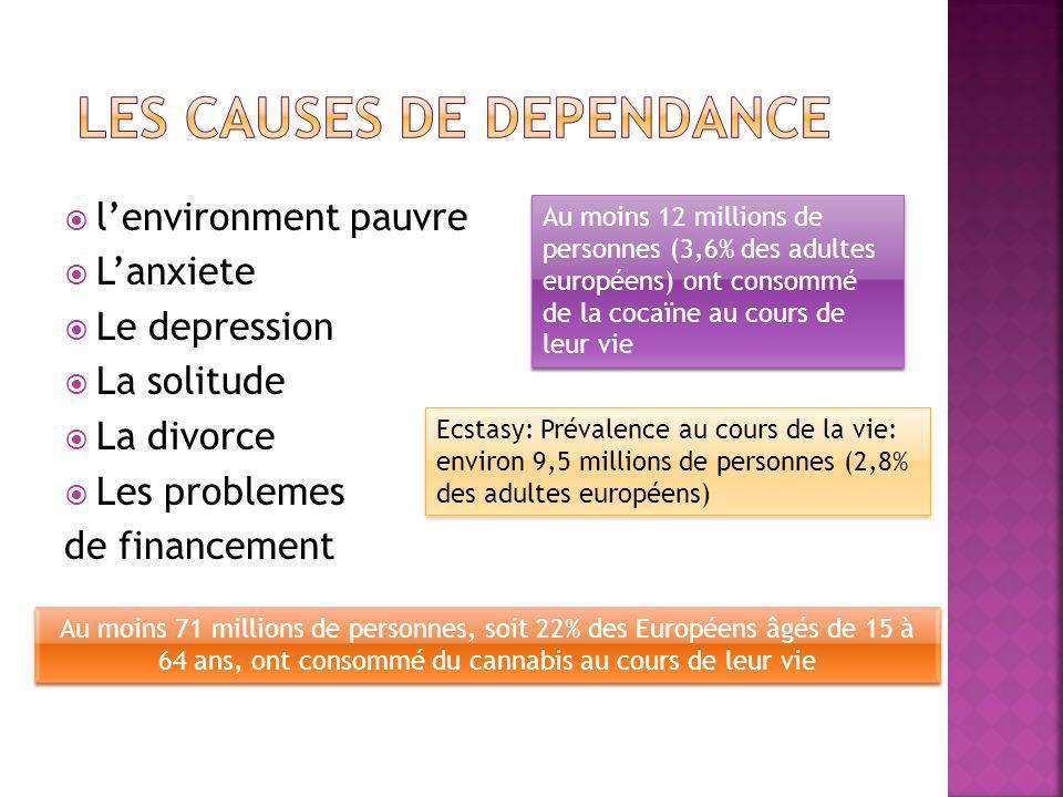 lenvironment pauvre Lanxiete Le depression La solitude La divorce Les problemes de financement Au moins 12 millions de personnes (3,6% des adultes européens) ont consommé de la cocaïne au cours de leur vie Ecstasy: Prévalence au cours de la vie: environ 9,5 millions de personnes (2,8% des adultes européens) Au moins 71 millions de personnes, soit 22% des Européens âgés de 15 à 64 ans, ont consommé du cannabis au cours de leur vie