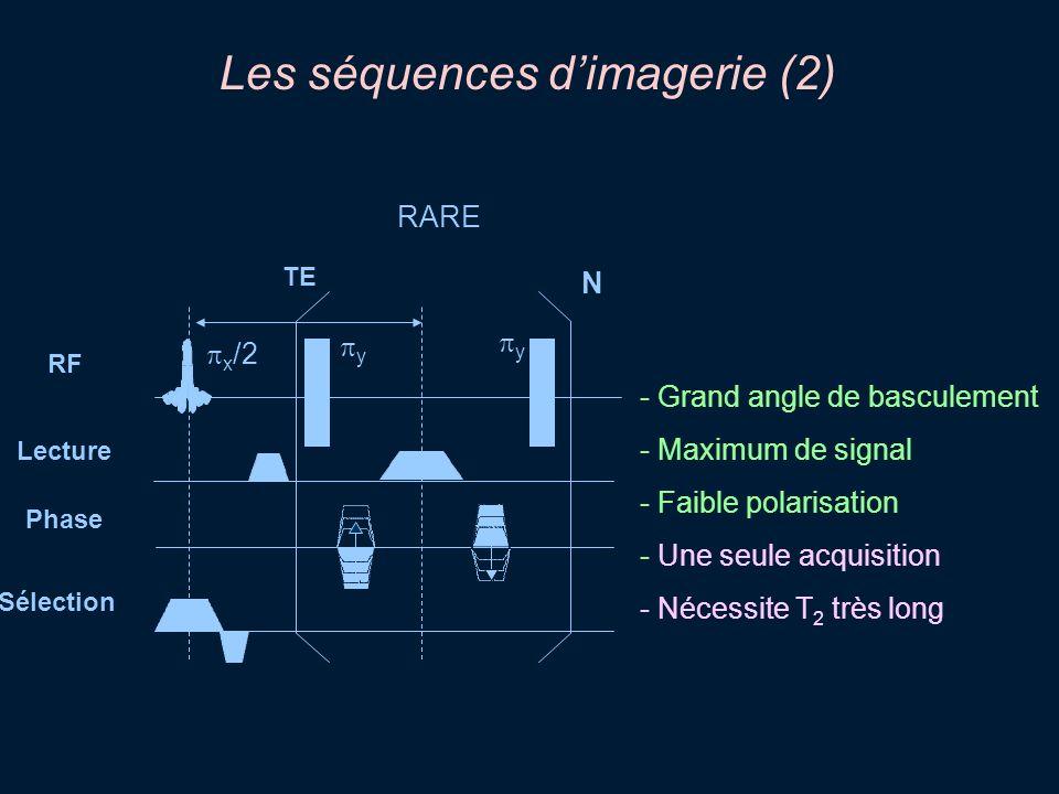 Les séquences dimagerie (2) RARE N RF Lecture Phase Sélection - Grand angle de basculement - Maximum de signal - Faible polarisation - Une seule acqui