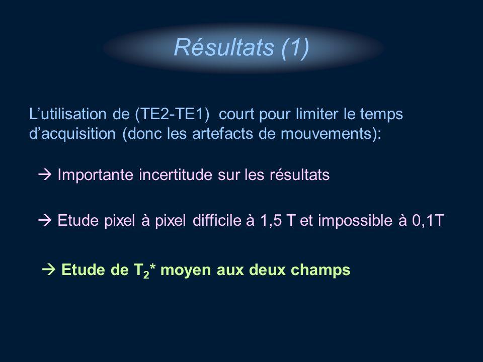 Résultats (1) Lutilisation de (TE2-TE1) court pour limiter le temps dacquisition (donc les artefacts de mouvements): Importante incertitude sur les ré