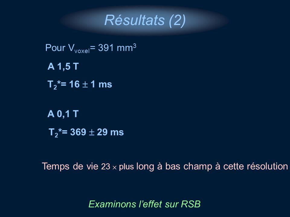 Résultats (2) A 1,5 T Temps de vie 23 plus long à bas champ à cette résolution T 2 *= 16 1 ms A 0,1 T T 2 *= 369 29 ms Examinons leffet sur RSB Pour V