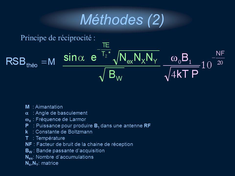 Principe de réciprocité : M : Aimantation : Angle de basculement o : Fréquence de Larmor P : Puissance pour produire B 1 dans une antenne RF k : Const