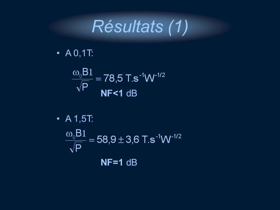 A 0,1T: NF<1 dB A 1,5T: NF=1 dB Résultats (1)