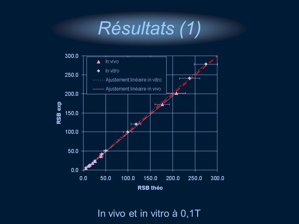 In vivo et in vitro à 0,1T