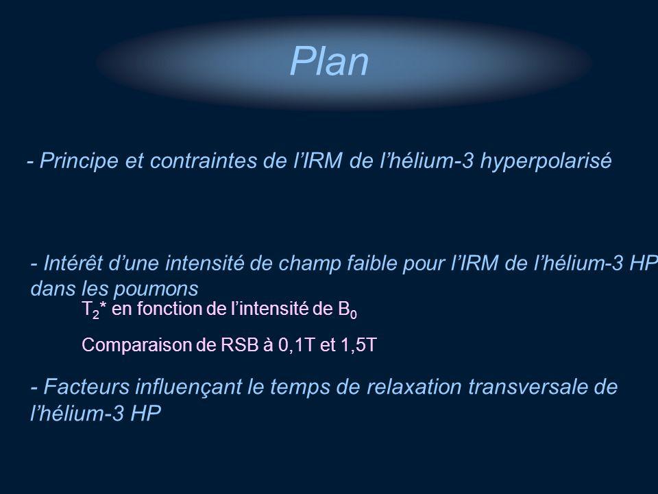 - Principe et contraintes de lIRM de lhélium-3 hyperpolarisé - Intérêt dune intensité de champ faible pour lIRM de lhélium-3 HP dans les poumons Plan