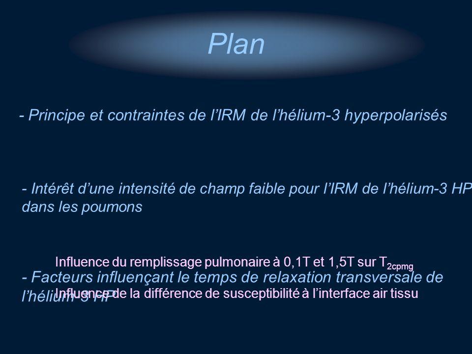 - Principe et contraintes de lIRM de lhélium-3 hyperpolarisés - Intérêt dune intensité de champ faible pour lIRM de lhélium-3 HP dans les poumons Plan