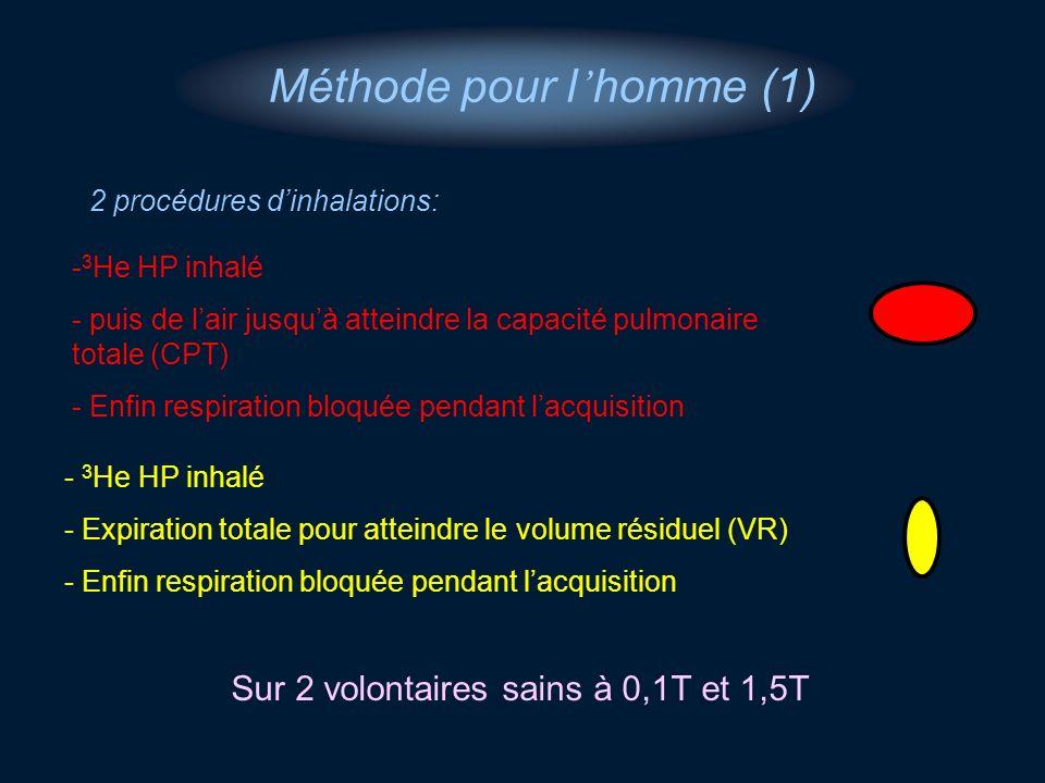 2 procédures dinhalations: - 3 He HP inhalé - Expiration totale pour atteindre le volume résiduel (VR) - Enfin respiration bloquée pendant lacquisitio