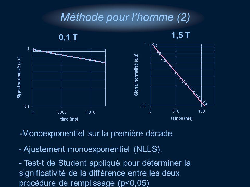 Méthode pour lhomme (2) 0,1 T 1,5 T -Monoexponentiel sur la première décade - Ajustement monoexponentiel (NLLS). - Test-t de Student appliqué pour dét