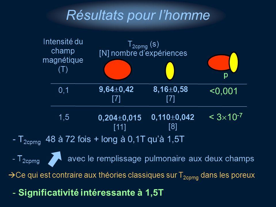 Intensité du champ magnétique (T) T 2cpmg (s) [N] nombre dexpériences 0,1 8,16 0,58 [7] 9,64 0,42 [7] 1,5 0,110 0,042 [8] 0,204 0,015 [11] Résultats p
