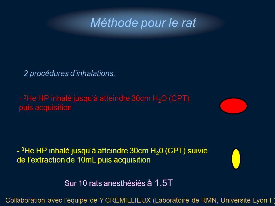 2 procédures dinhalations: Méthode pour le rat Sur 10 rats anesthésiés à 1,5T - 3 He HP inhalé jusquà atteindre 30cm H 2 O (CPT) puis acquisition - 3