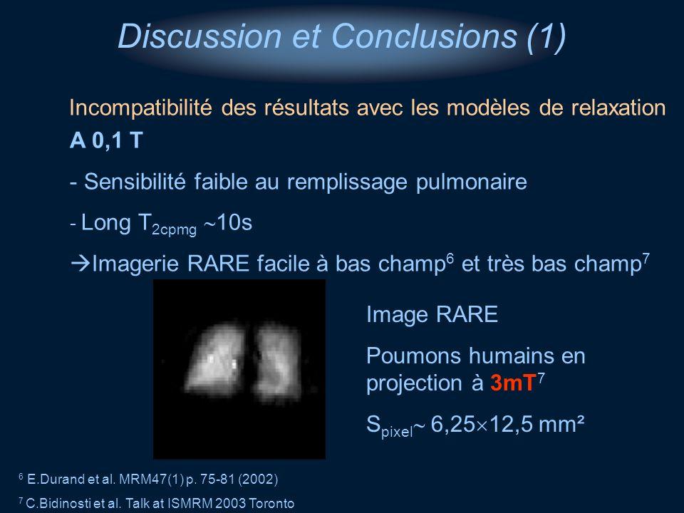 Discussion et Conclusions (1) A 0,1 T - Sensibilité faible au remplissage pulmonaire - Long T 2cpmg 10s Imagerie RARE facile à bas champ 6 et très bas