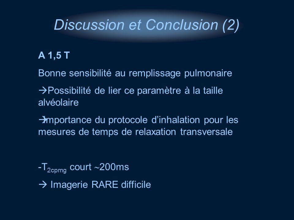 Discussion et Conclusion (2) A 1,5 T Bonne sensibilité au remplissage pulmonaire Possibilité de lier ce paramètre à la taille alvéolaire Importance du