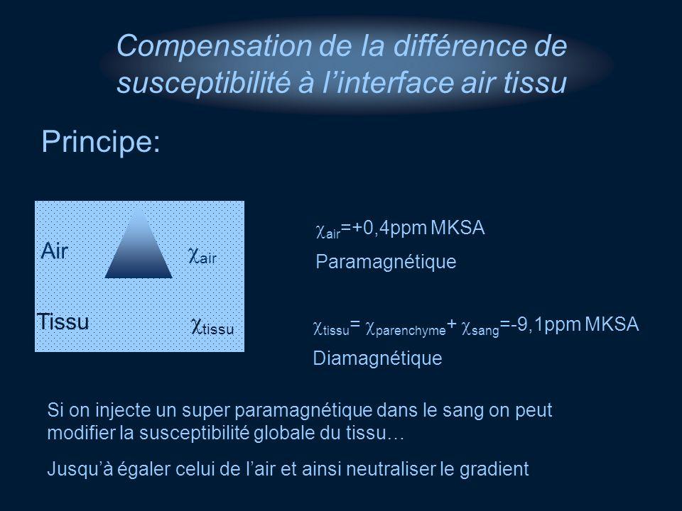 Compensation de la différence de susceptibilité à linterface air tissu Principe: Tissu tissu Air air air =+0,4ppm MKSA Paramagnétique tissu = parenchy