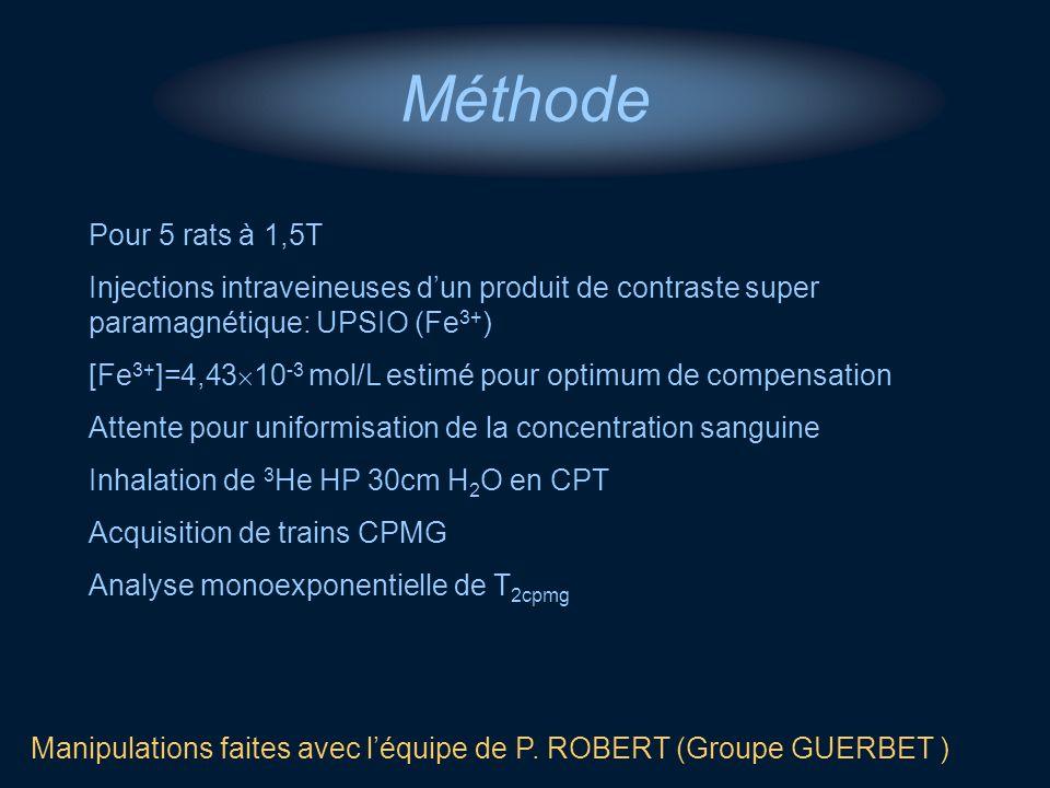 Méthode Pour 5 rats à 1,5T Injections intraveineuses dun produit de contraste super paramagnétique: UPSIO (Fe 3+ ) [Fe 3+ ]=4,43 10 -3 mol/L estimé po