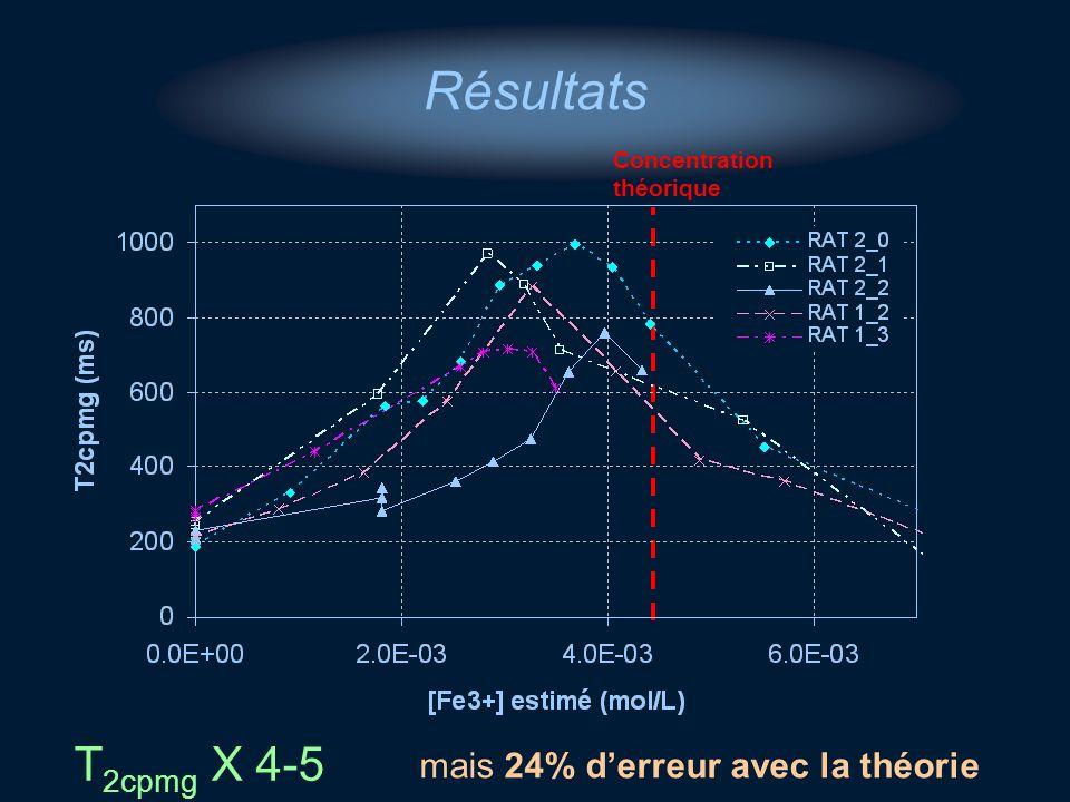 Résultats T 2cpmg X 4-5 Concentration théorique mais 24% derreur avec la théorie