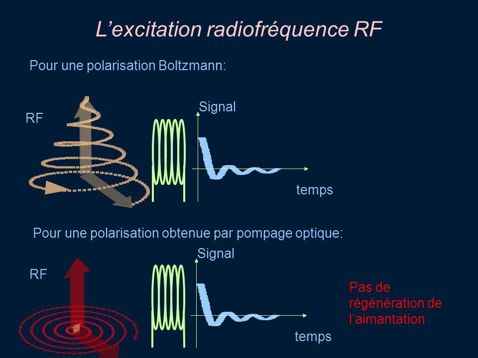 Lexcitation radiofréquence RF temps Signal temps Signal Pour une polarisation Boltzmann: Pour une polarisation obtenue par pompage optique: Pas de rég