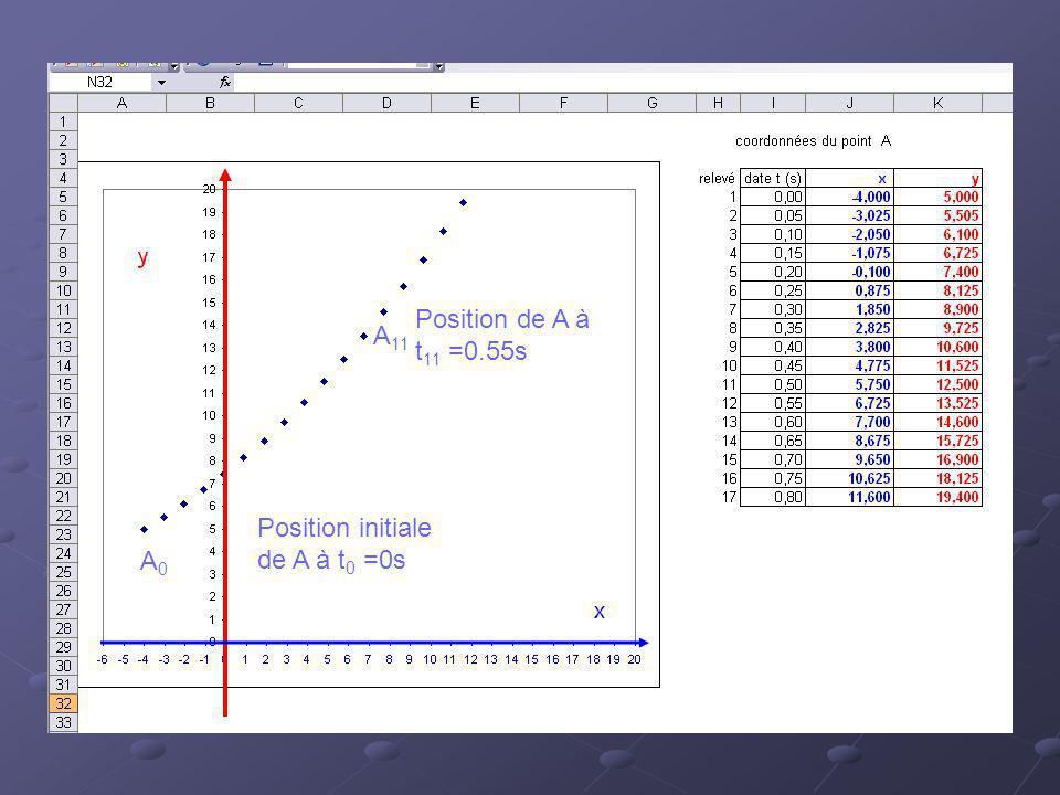 A0A0 A 11 Position initiale de A à t 0 =0s Position de A à t 11 =0.55s