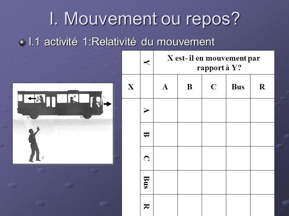 I. Mouvement ou repos? I.1 activité 1:Relativité du mouvement Y X est- il en mouvement par rapport à Y? XABCBusR A B C R