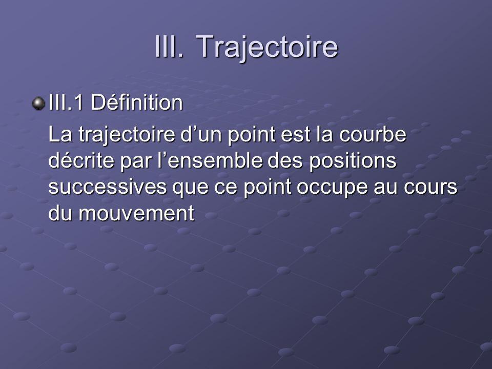 III. Trajectoire III.1 Définition La trajectoire dun point est la courbe décrite par lensemble des positions successives que ce point occupe au cours