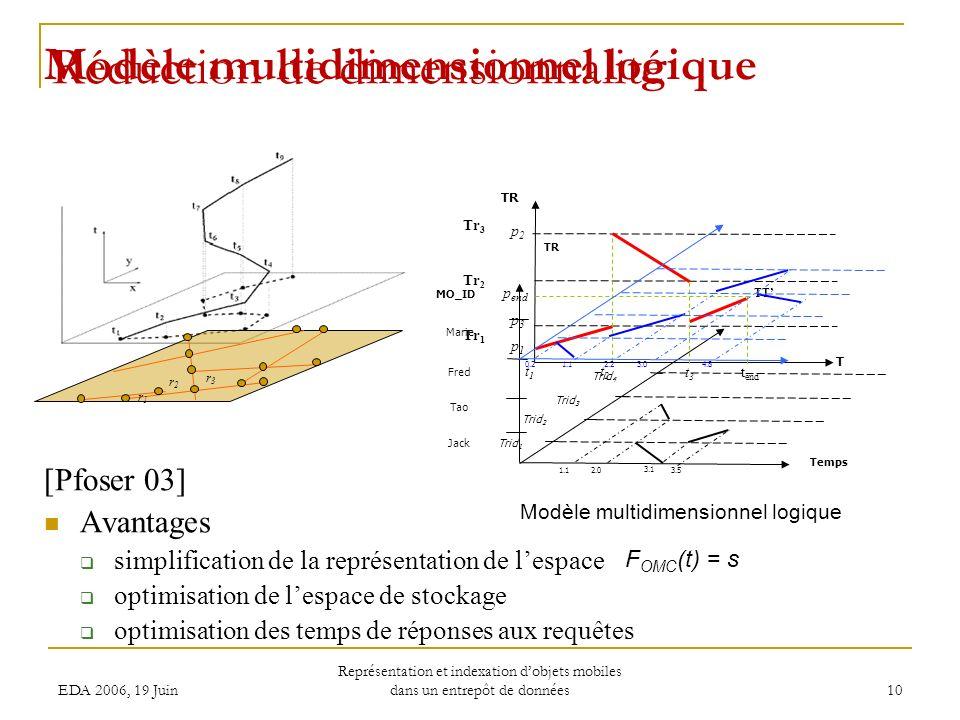 EDA 2006, 19 Juin Représentation et indexation dobjets mobiles dans un entrepôt de données 10 Modèle multidimensionnel logique Réduction de dimensionnalité [Pfoser 03] Avantages simplification de la représentation de lespace optimisation de lespace de stockage optimisation des temps de réponses aux requêtes TR T t2t2 t3t3 t end TT p 1 p end t1t1 p2p2 p3p3 Tr 1 Tr 2 Tr 3 Temps MO_ID Jack Tao Fred TR Trid 1 Trid 2 Trid 3 Marie Trid 4 0.21.12.23.04.8 1.12.0 3.1 3.5 Modèle multidimensionnel logique F OMC (t) = s r2r2 r1r1 r3r3