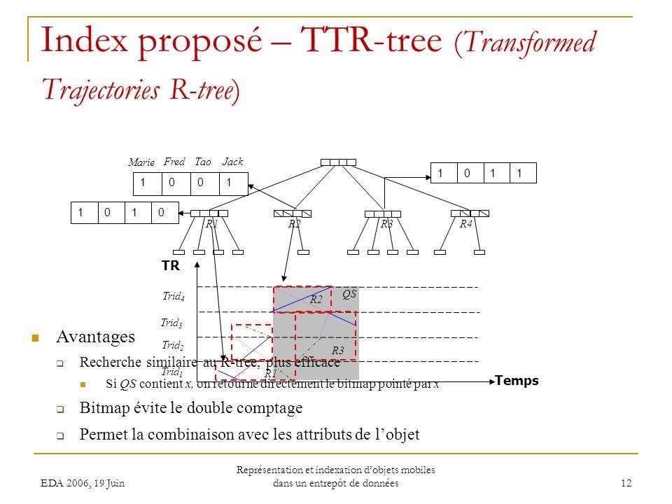 EDA 2006, 19 Juin Représentation et indexation dobjets mobiles dans un entrepôt de données 12 Index proposé – TTR-tree (Transformed Trajectories R-tree) 0101 1101 R1R2R3 R4 TR Temps Trid 1 QS R1 Trid 2 Trid 3 Trid 4 R2 R3 1001 Marie FredTao Jack Avantages Recherche similaire au R-tree, plus efficace Si QS contient x, on retourne directement le bitmap pointé par x Bitmap évite le double comptage Permet la combinaison avec les attributs de lobjet