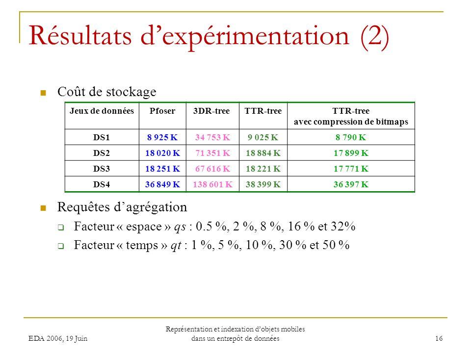 EDA 2006, 19 Juin Représentation et indexation dobjets mobiles dans un entrepôt de données 16 Coût de stockage Requêtes dagrégation Facteur « espace » qs : 0.5 %, 2 %, 8 %, 16 % et 32% Facteur « temps » qt : 1 %, 5 %, 10 %, 30 % et 50 % Résultats dexpérimentation (2) Jeux de donnéesPfoser 3DR-treeTTR-tree avec compression de bitmaps DS18 925 K34 753 K9 025 K8 790 K DS218 020 K71 351 K18 884 K17 899 K DS318 251 K67 616 K18 221 K17 771 K DS436 849 K138 601 K38 399 K36 397 K
