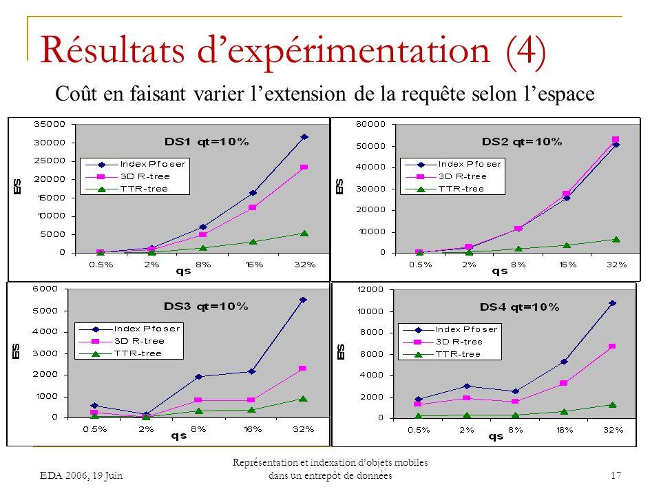 EDA 2006, 19 Juin Représentation et indexation dobjets mobiles dans un entrepôt de données 17 Résultats dexpérimentation (4) Coût en faisant varier lextension de la requête selon lespace