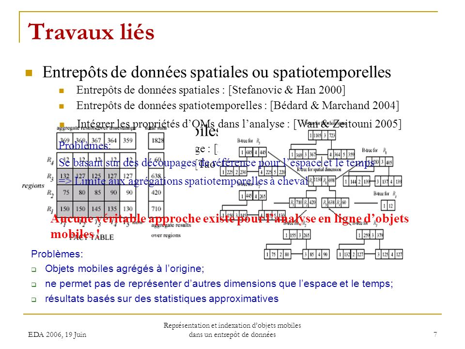 EDA 2006, 19 Juin Représentation et indexation dobjets mobiles dans un entrepôt de données 18 Résultats dexpérimentation (5) Coût en faisant varier lextension de la requête selon le temps