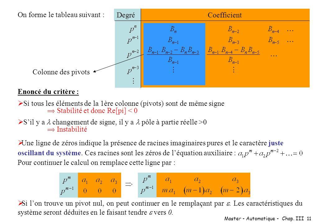Master - Automatique - Chap. III 11 Enoncé du critère : Si tous les éléments de la 1ère colonne (pivots) sont de même signe Stabilité et donc Re[pi] <