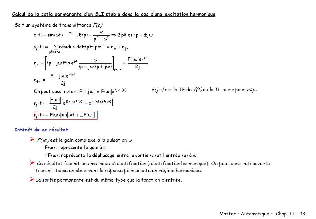 Master - Automatique - Chap. III 13 Calcul de la sotie permanente dun SLI stable dans le cas dune excitation harmonique Soit un système de transmittan