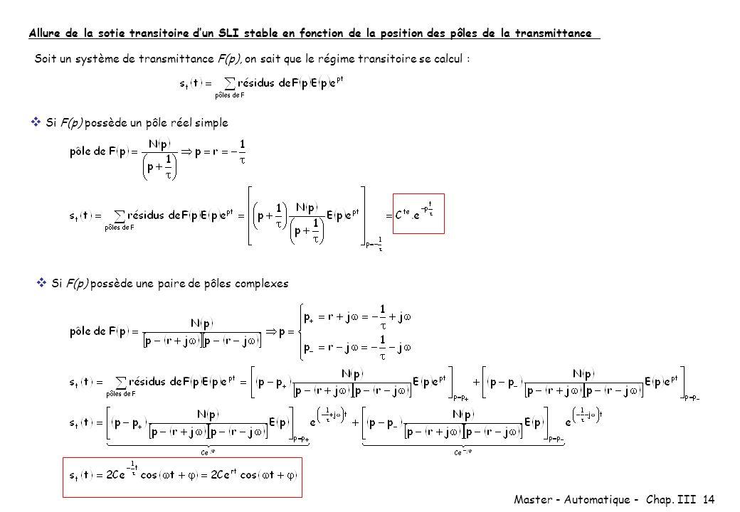 Master - Automatique - Chap. III 14 Allure de la sotie transitoire dun SLI stable en fonction de la position des pôles de la transmittance Soit un sys