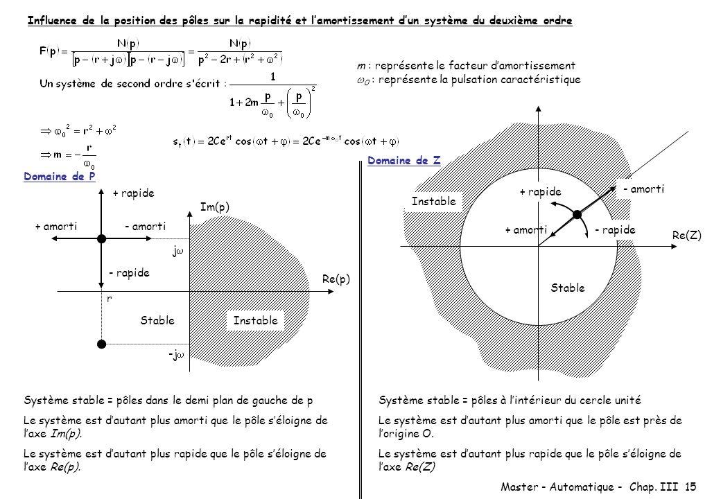 Master - Automatique - Chap. III 15 m : représente le facteur damortissement 0 : représente la pulsation caractéristique Domaine de P Re(p) Im(p) Inst